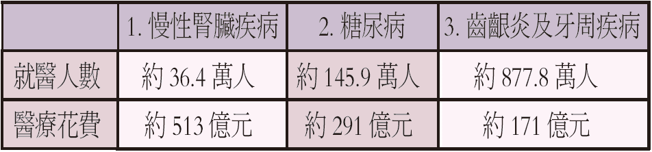 資料來源:立法委員廖婉汝
